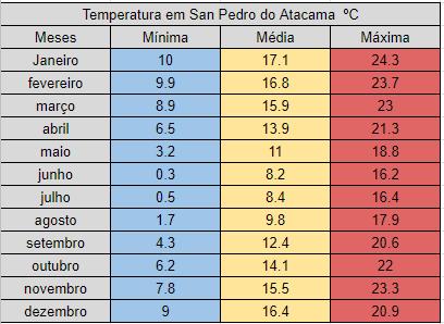 Média de temperaturas em San Pedro do Atacama ao longo do ano
